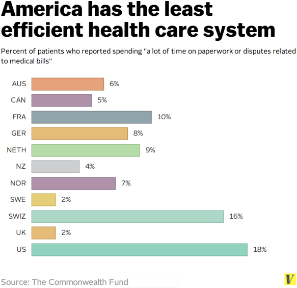 American Healthcare System Least Efficient