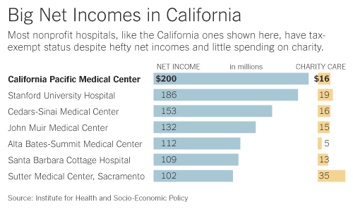 Big Net Incomes In California