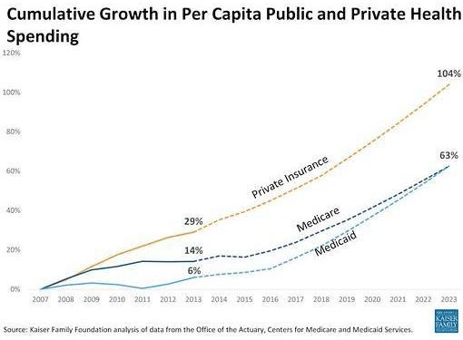 Cumulative Growth Health Insurance Spending Per Capita