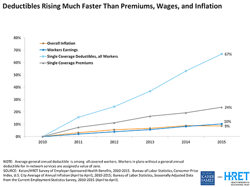 Deductibles Rising Much Faster Than Premiums, Wages, and Inflation