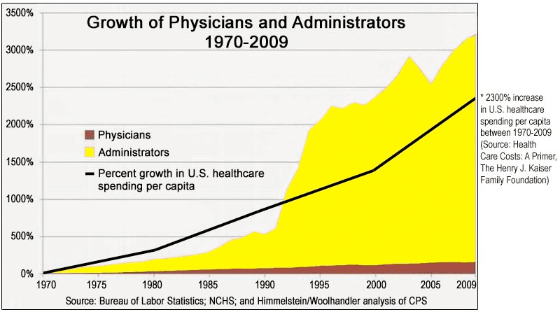 Growth in Physicians and Administrators