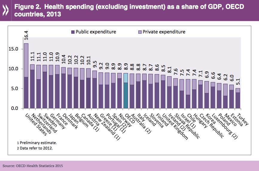 Health spending as share of GDP