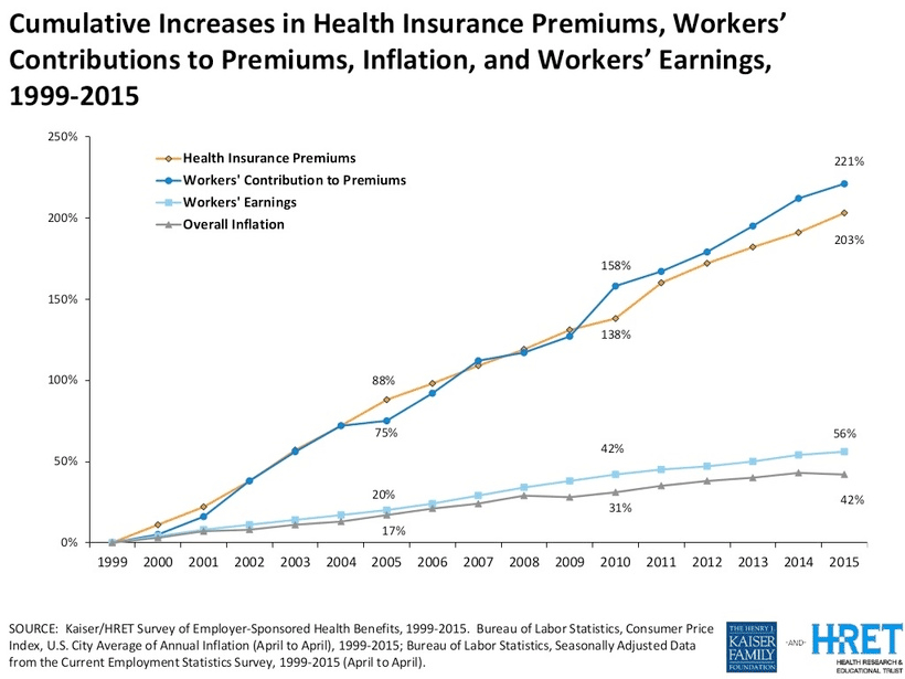 increase in Health Insurance Premiums from 1999 to 2015