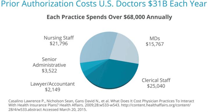 Prior Authorization Costs U.S. Doctors