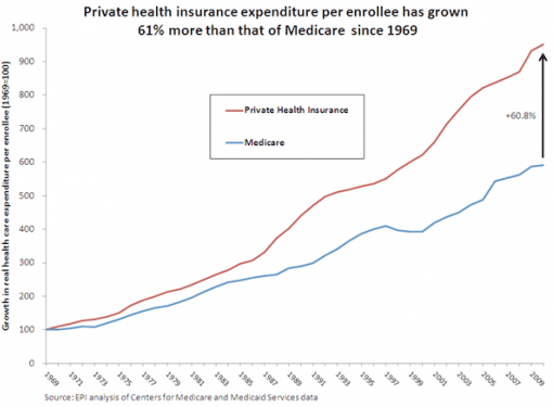 Private Health Insurance Expenditure Per Enrollee